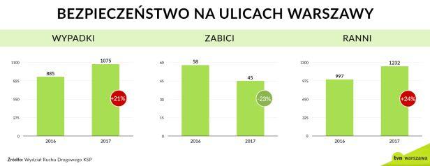 Wypadki w Warszawie w latach 2016-2017 tvnwarszawa.pl