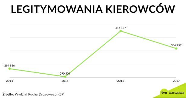 Legitymowania kierowców w latach 2014-2017 tvnwarszawa.pl