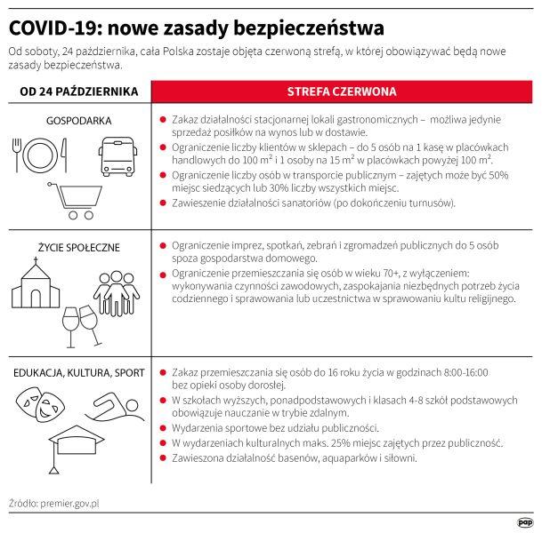 COVID-19 - nowe zasady bezpieczeństwa